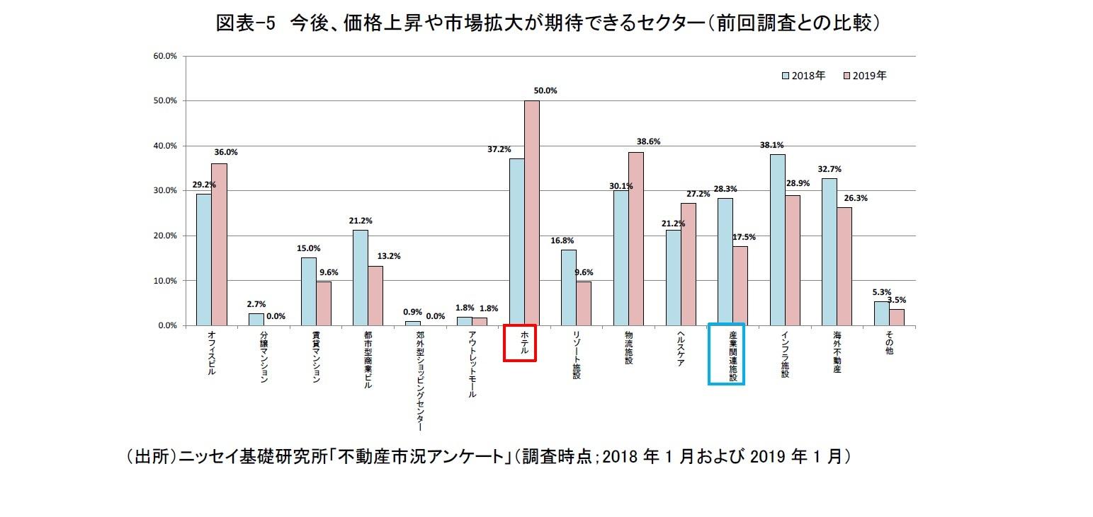 図表-5 今後、価格上昇や市場拡大が期待できるセクター(前回調査との比較)