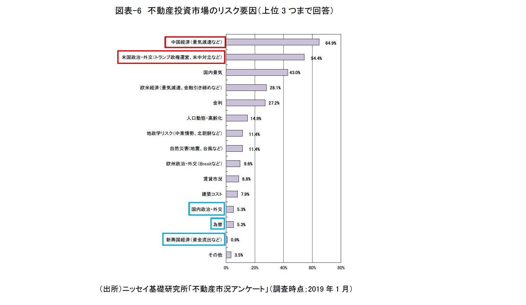 図表-6 不動産投資市場のリスク要因(上位3つまで回答)