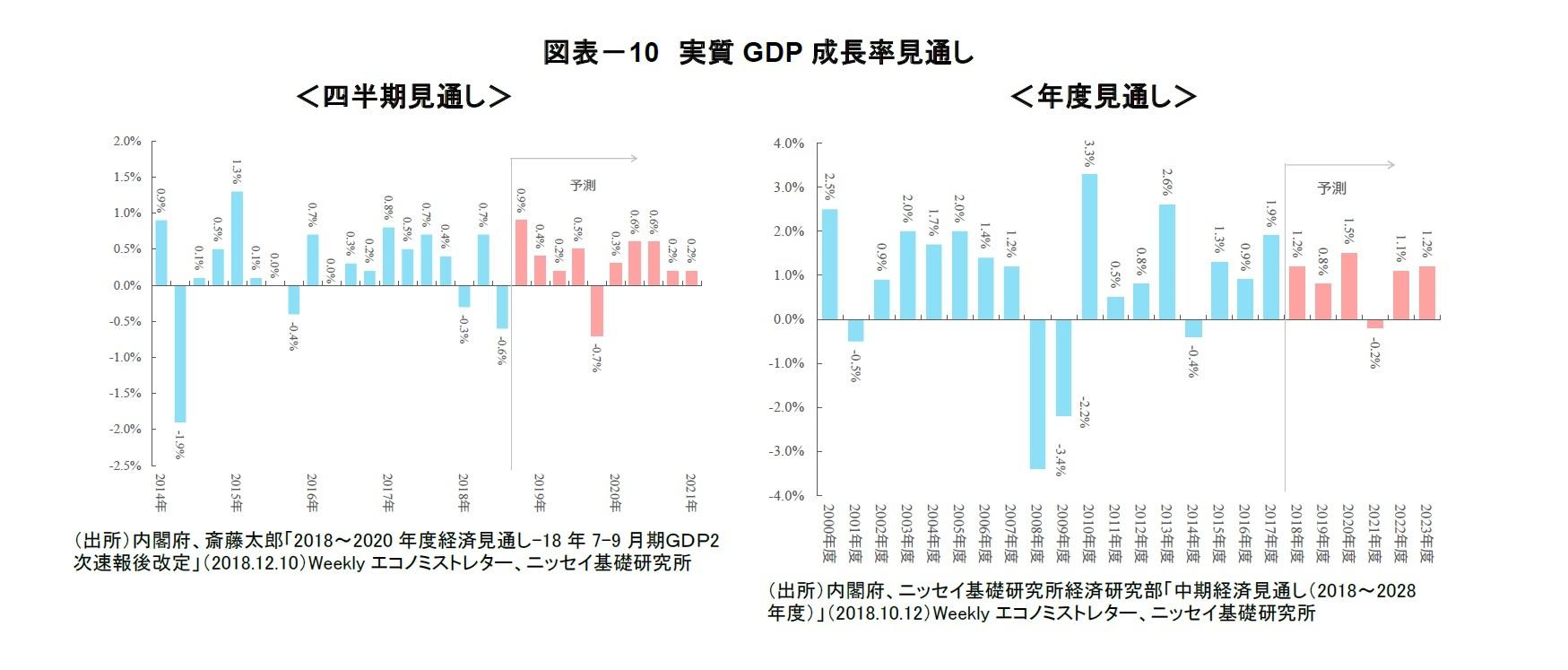 図表-10 実質GDP成長率見通し