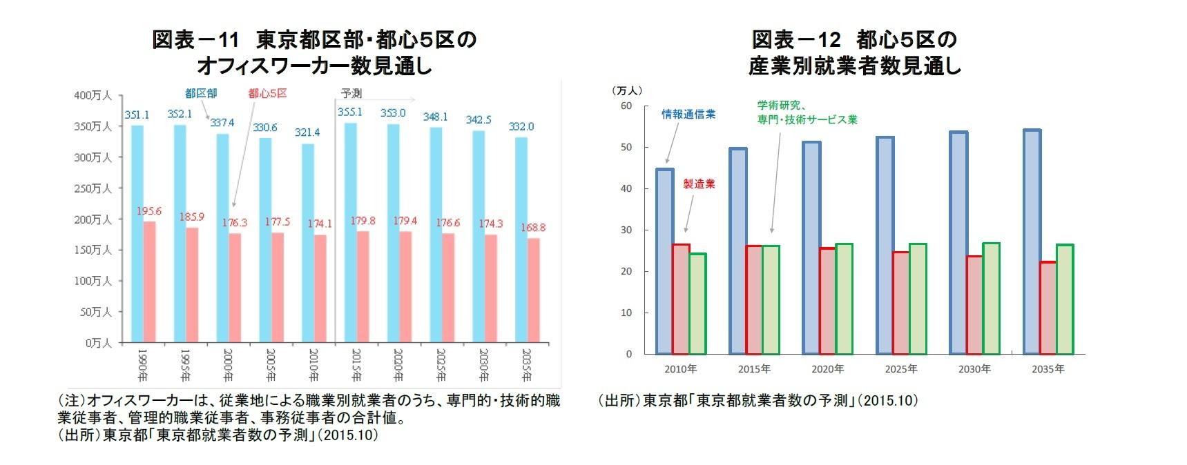 図表-11 東京都区部・都心5区のオフィスワーカー数見通し/図表-12 都心5区の産業別就業者数見通し