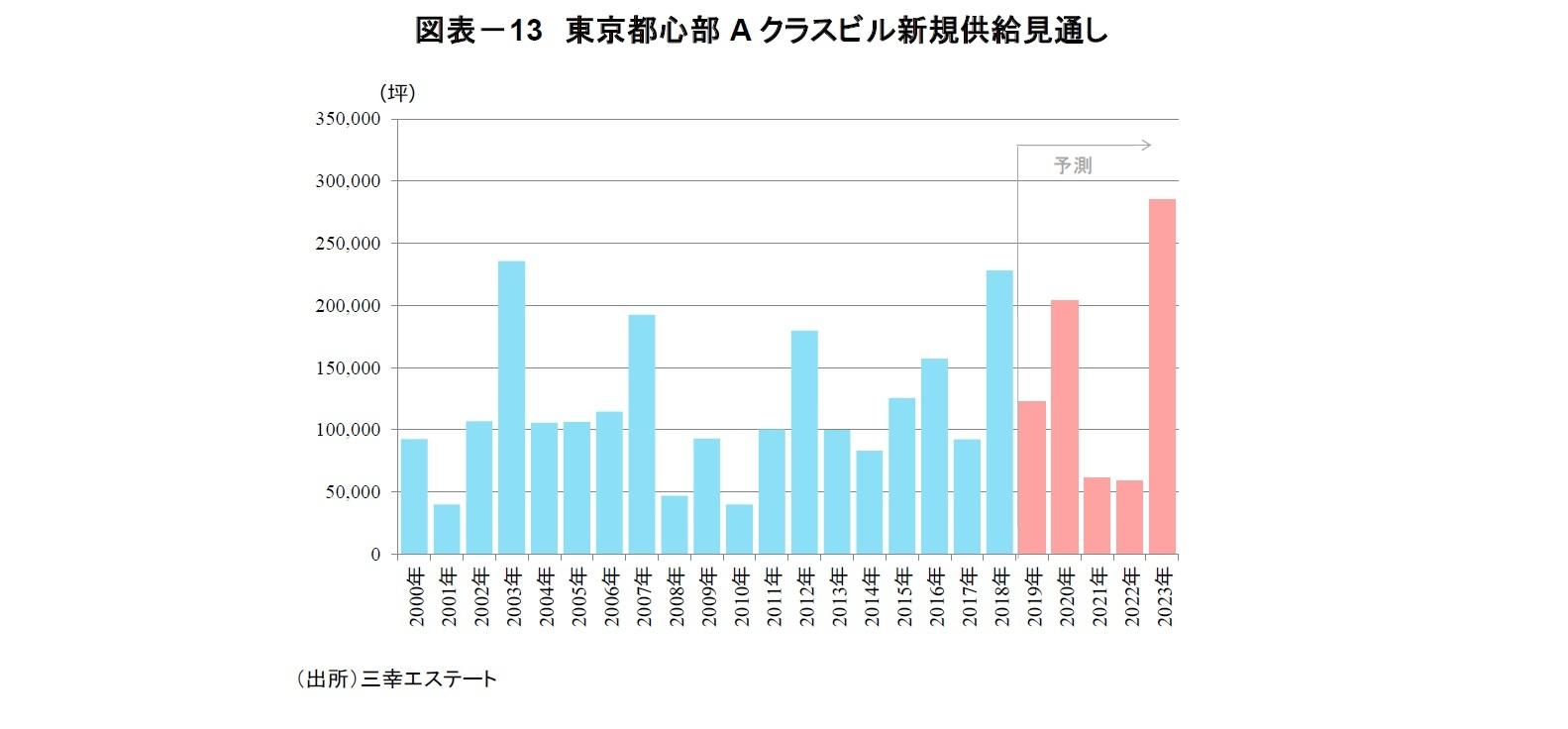 図表-13 東京都心部Aクラスビル新規供給見通し
