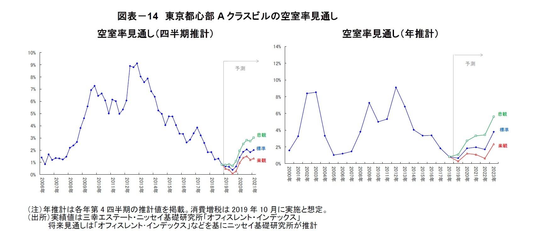 図表-14 東京都心部Aクラスビルの空室率見通し