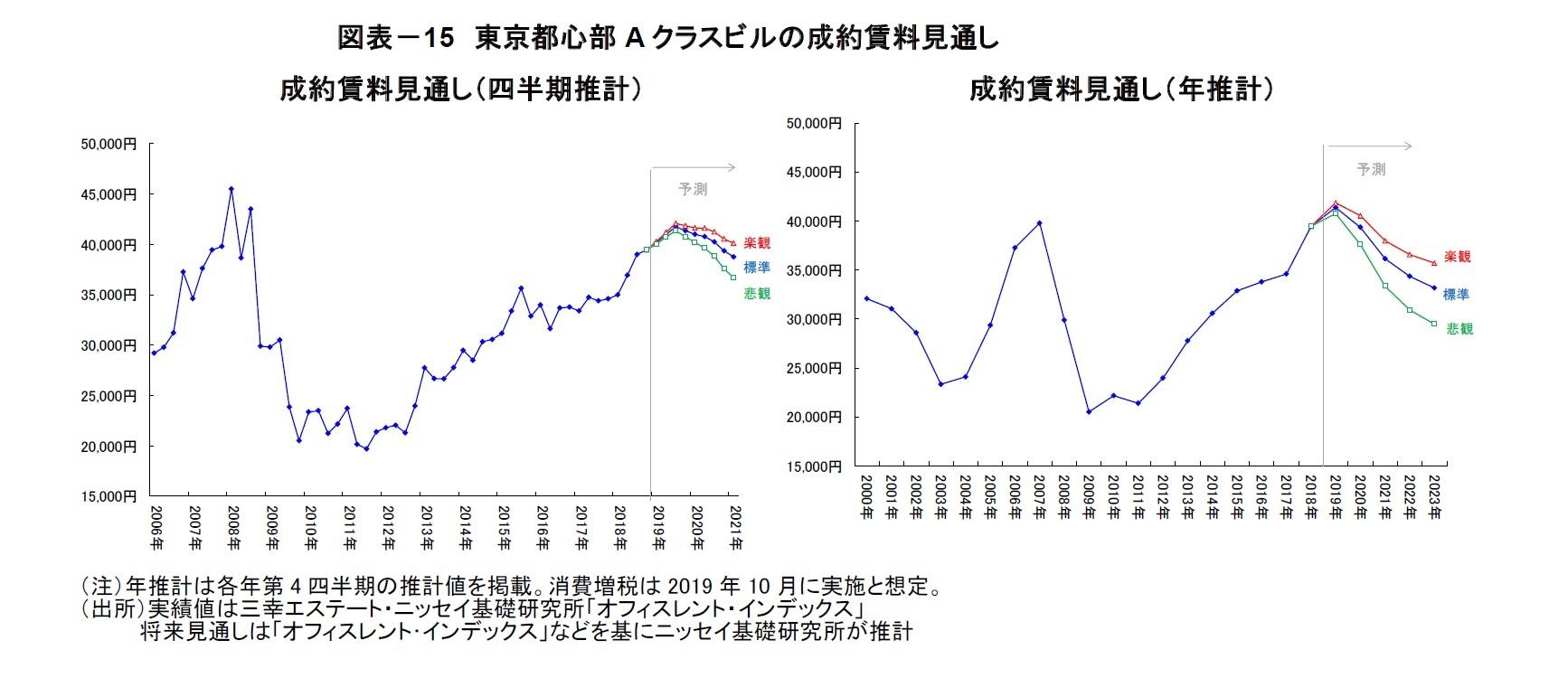 図表-15 東京都心部Aクラスビルの成約賃料見通し