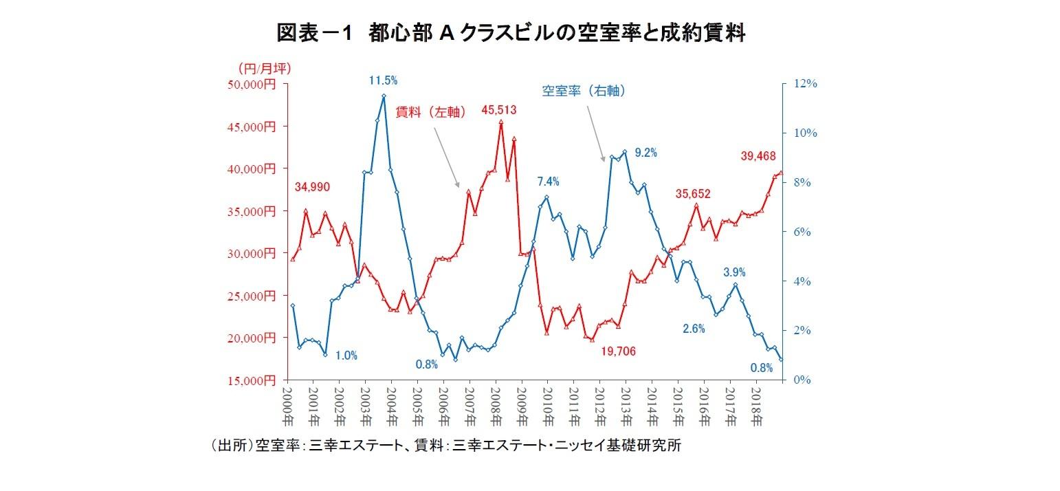 図表-1 都心部Aクラスビルの空室率と成約賃料