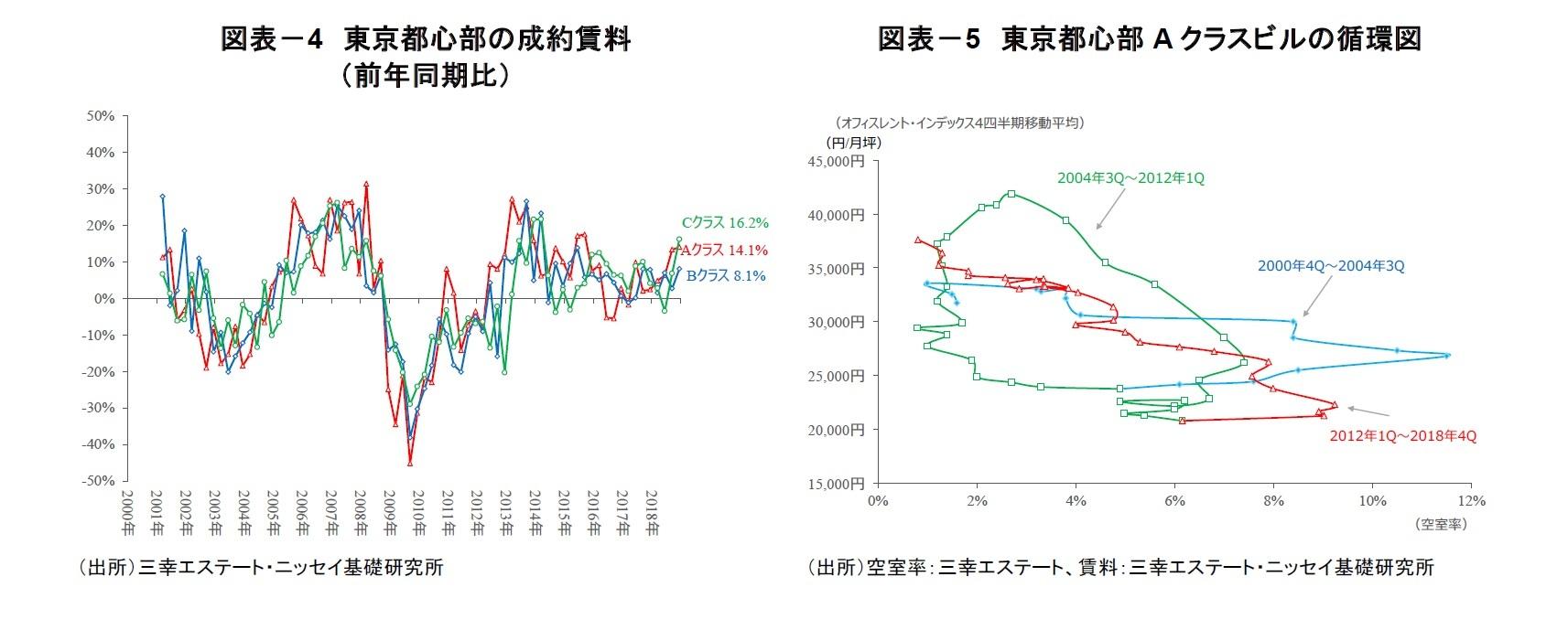図表-4 東京都心部の成約賃料(前年同期比)/図表-5 東京都心部Aクラスビルの循環図