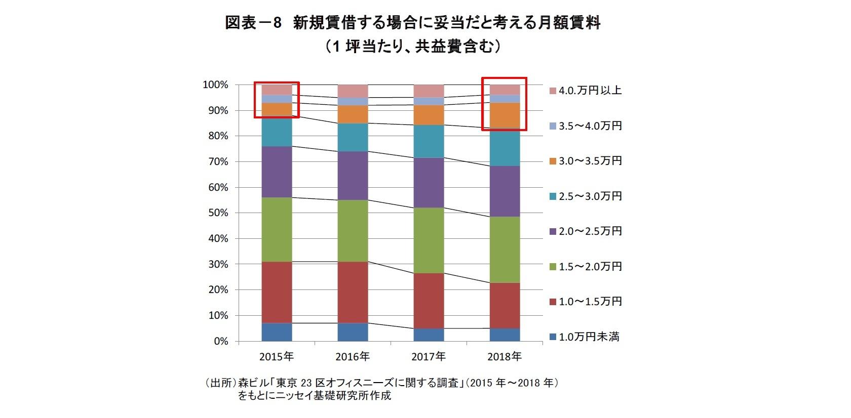 図表-8 新規賃借する場合に妥当だと考える月額賃料(1坪当たり、共益費含む)