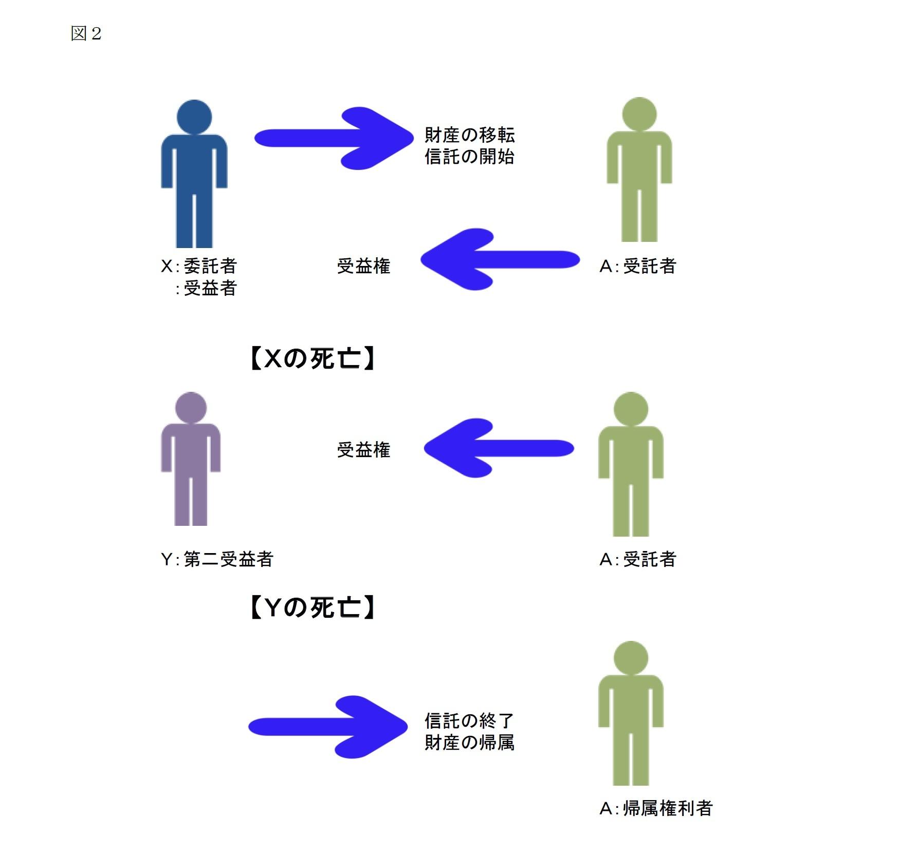 図2 民事信託による対応