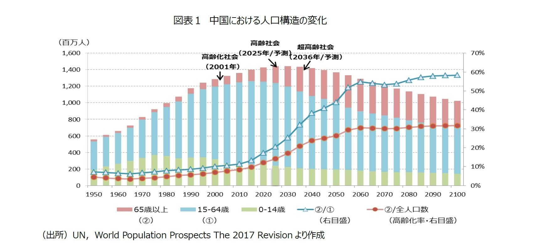 中国 の 人口