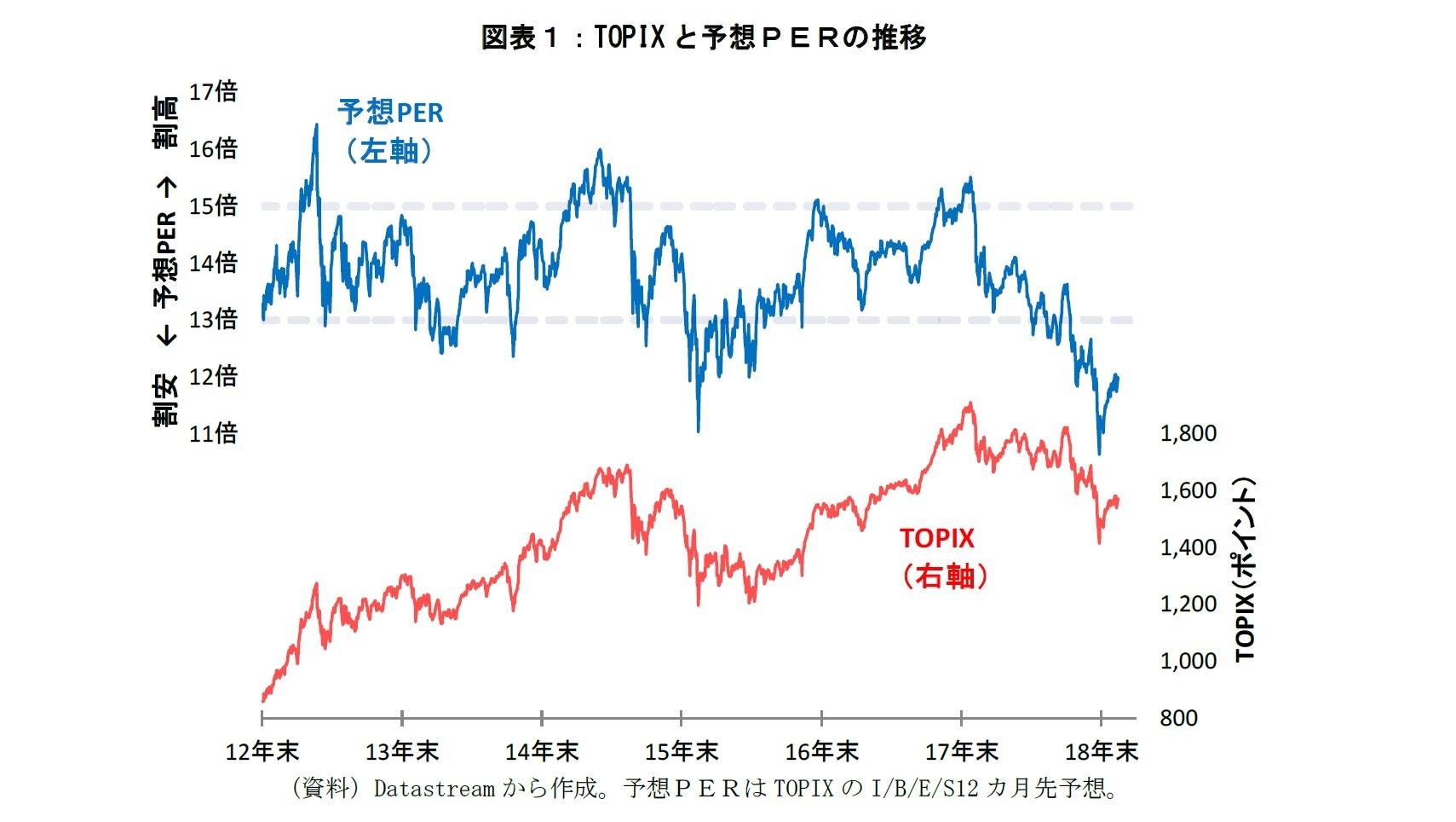 図表1:TOPIXと予想PERの推移