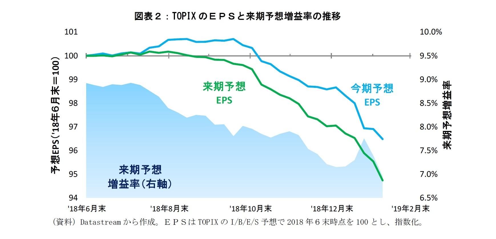 図表2:TOPIXのEPSと来期予想増益率の推移