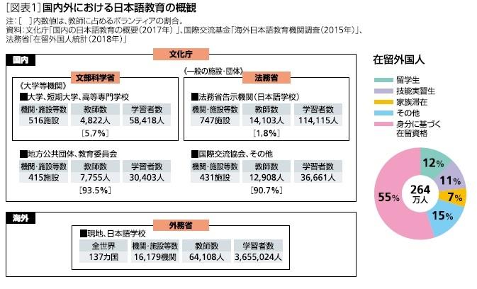 国内外における日本語教育の概観