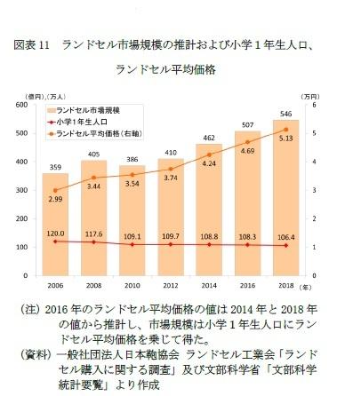 図表11 ランドセル市場規模の推計および小学1年生人口、ランドセル平均価格