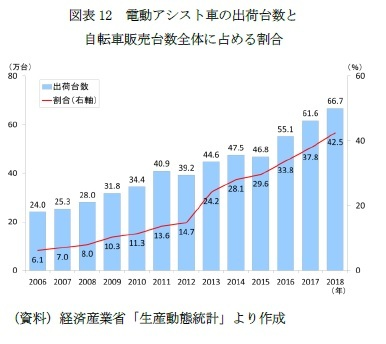 図表12 電動アシスト車の出荷台数と自転車販売台数全体に占める割合