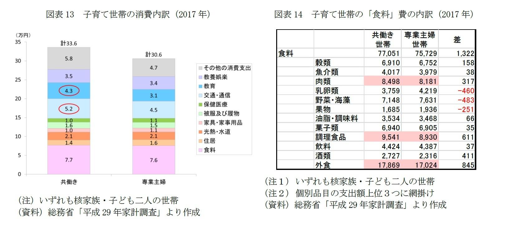 図表13 子育て世帯の消費内訳(2017年)/図表14 子育て世帯の「食料」費の内訳(2017年)