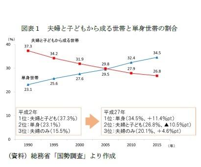 図表1 夫婦と子どもから成る世帯と単身世帯の割合