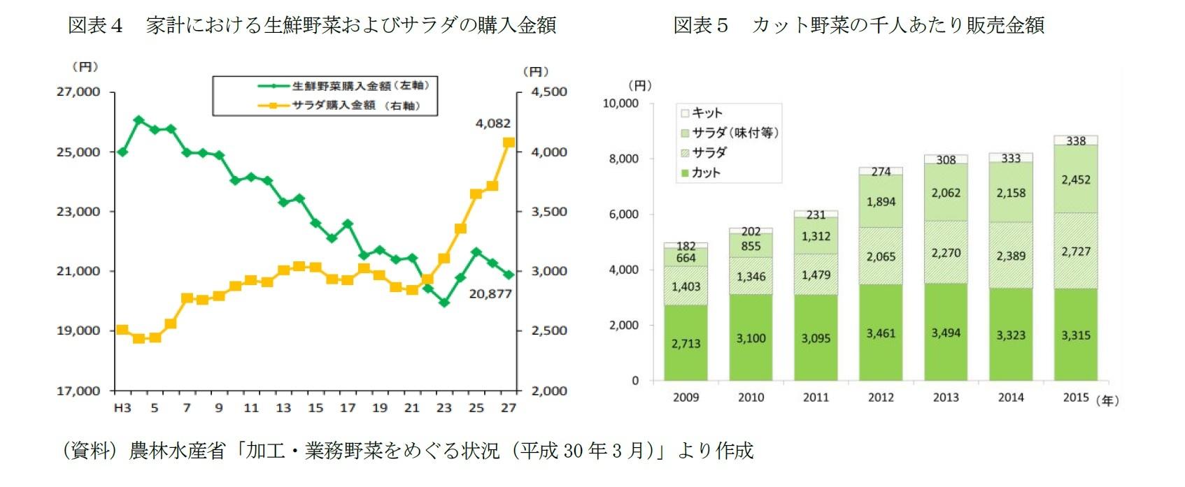 図表4 家計における生鮮野菜およびサラダの購入金額/図表5 カット野菜の千人あたり販売金額
