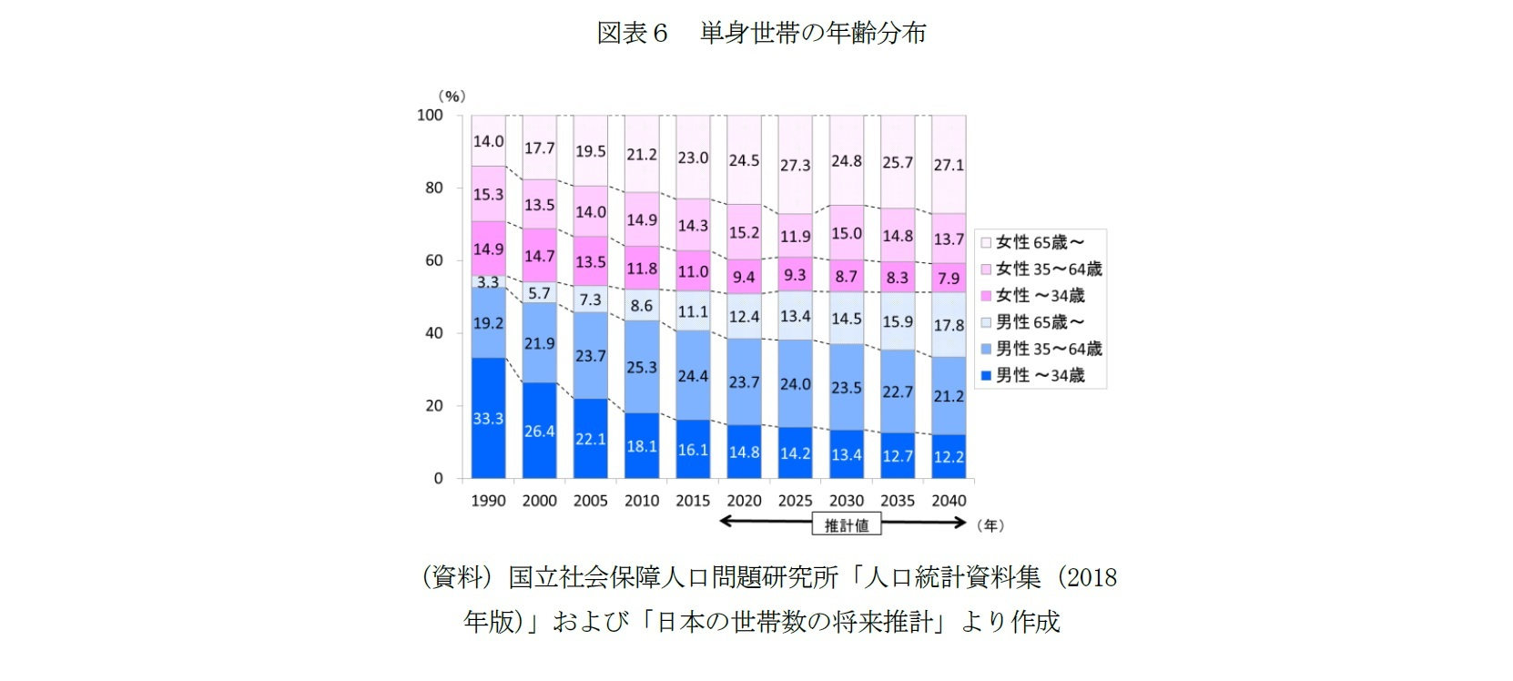 図表6 単身世帯の年齢分布
