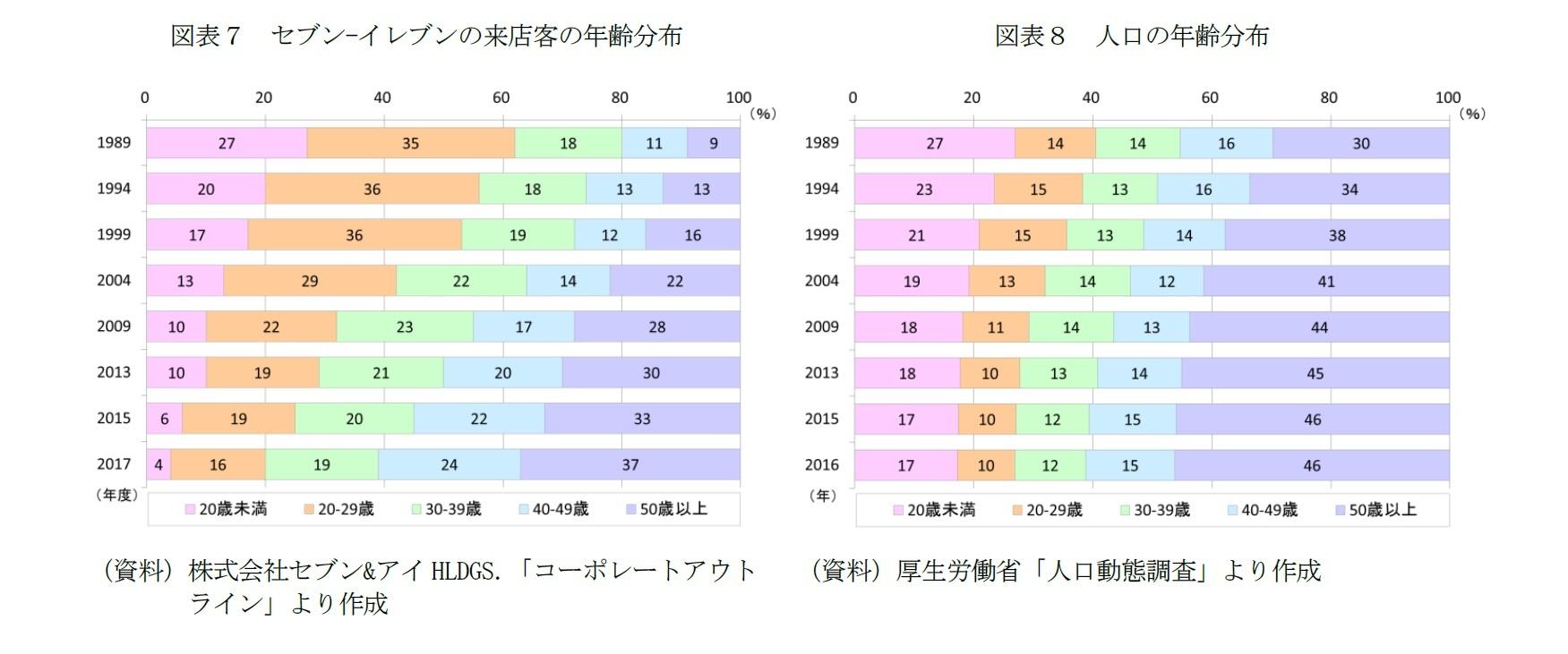 図表7 セブン-イレブンの来店客の年齢分布/図表8 人口の年齢分布