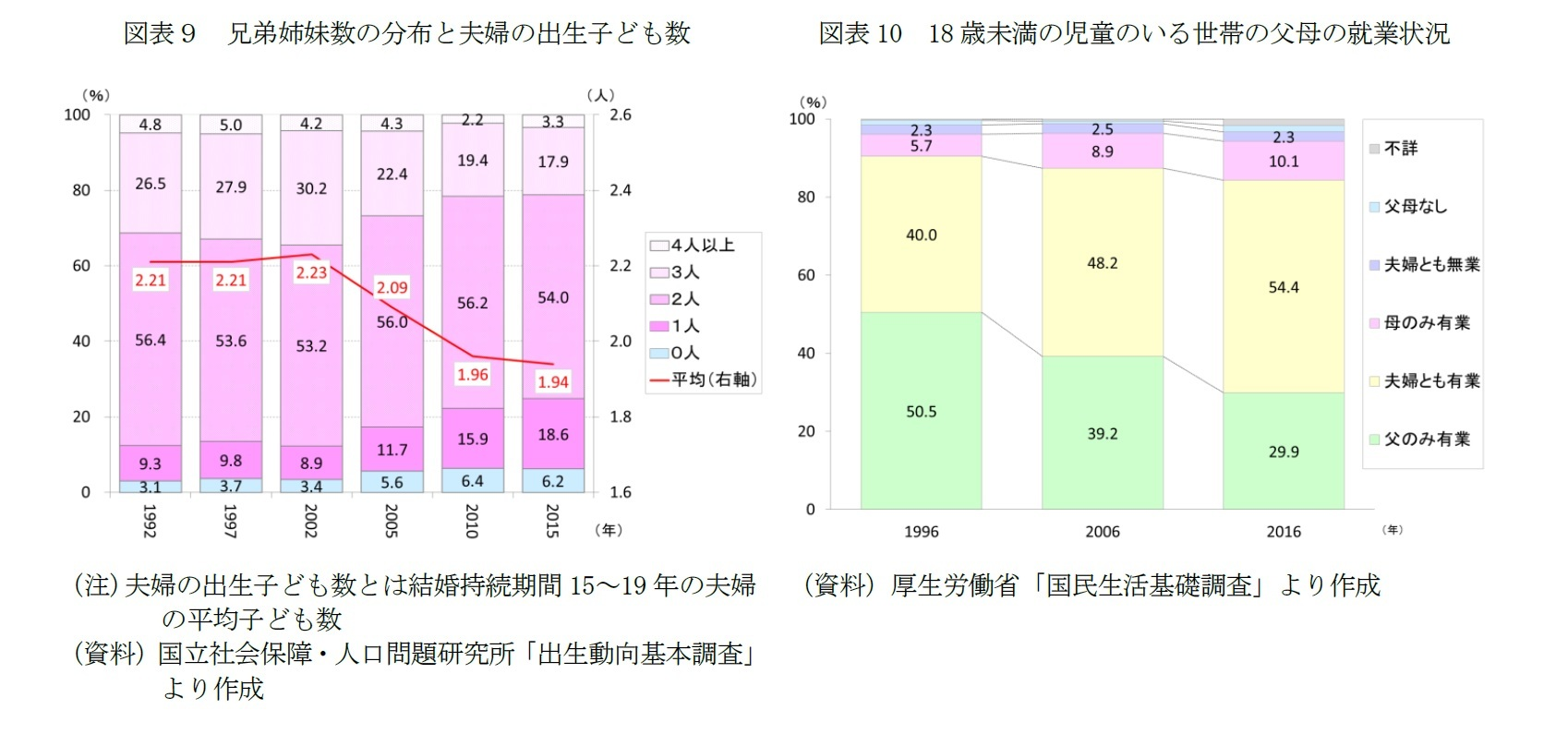 図表9 兄弟姉妹数の分布と夫婦の出生子ども数/図表10 18歳未満の児童のいる世帯の父母の就業状況