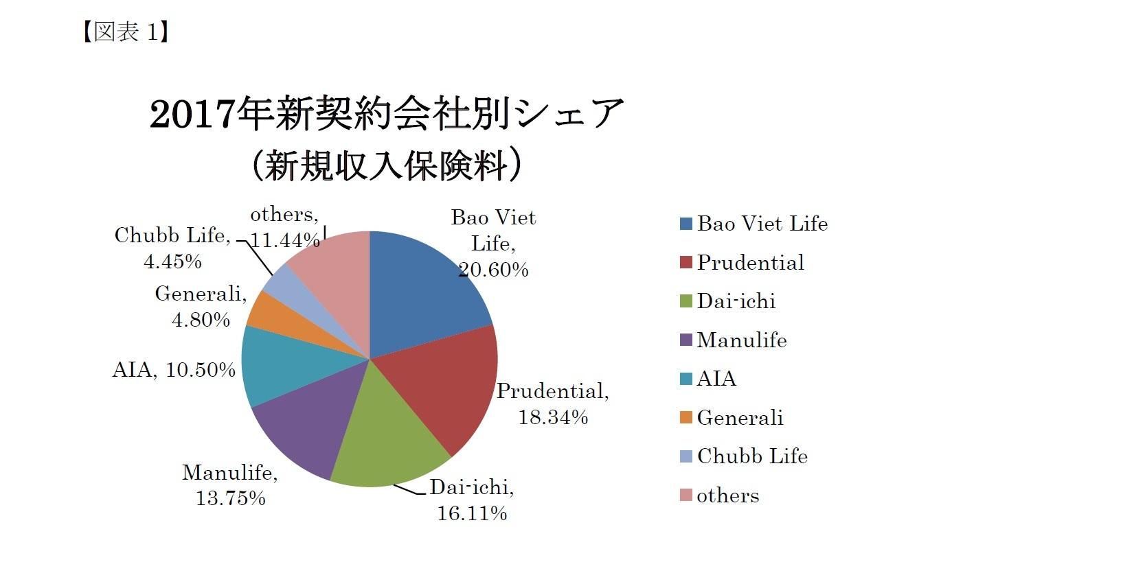 (図表1)2017年新契約会社別シェア(新規収入保険料)