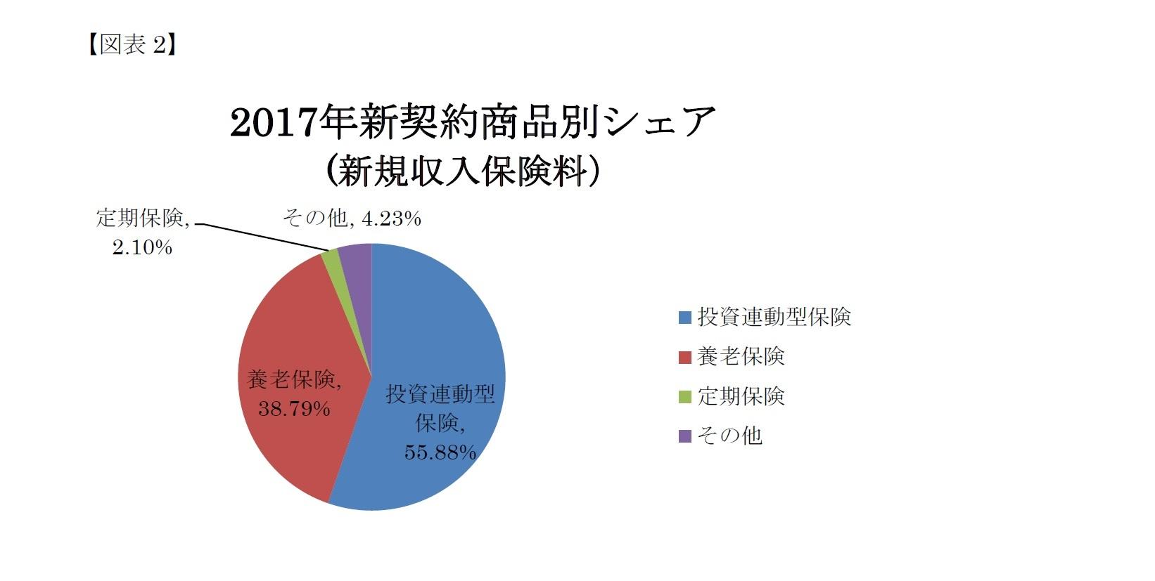 (図表2)2017年新契約商品別シェア(新規収入保険料)