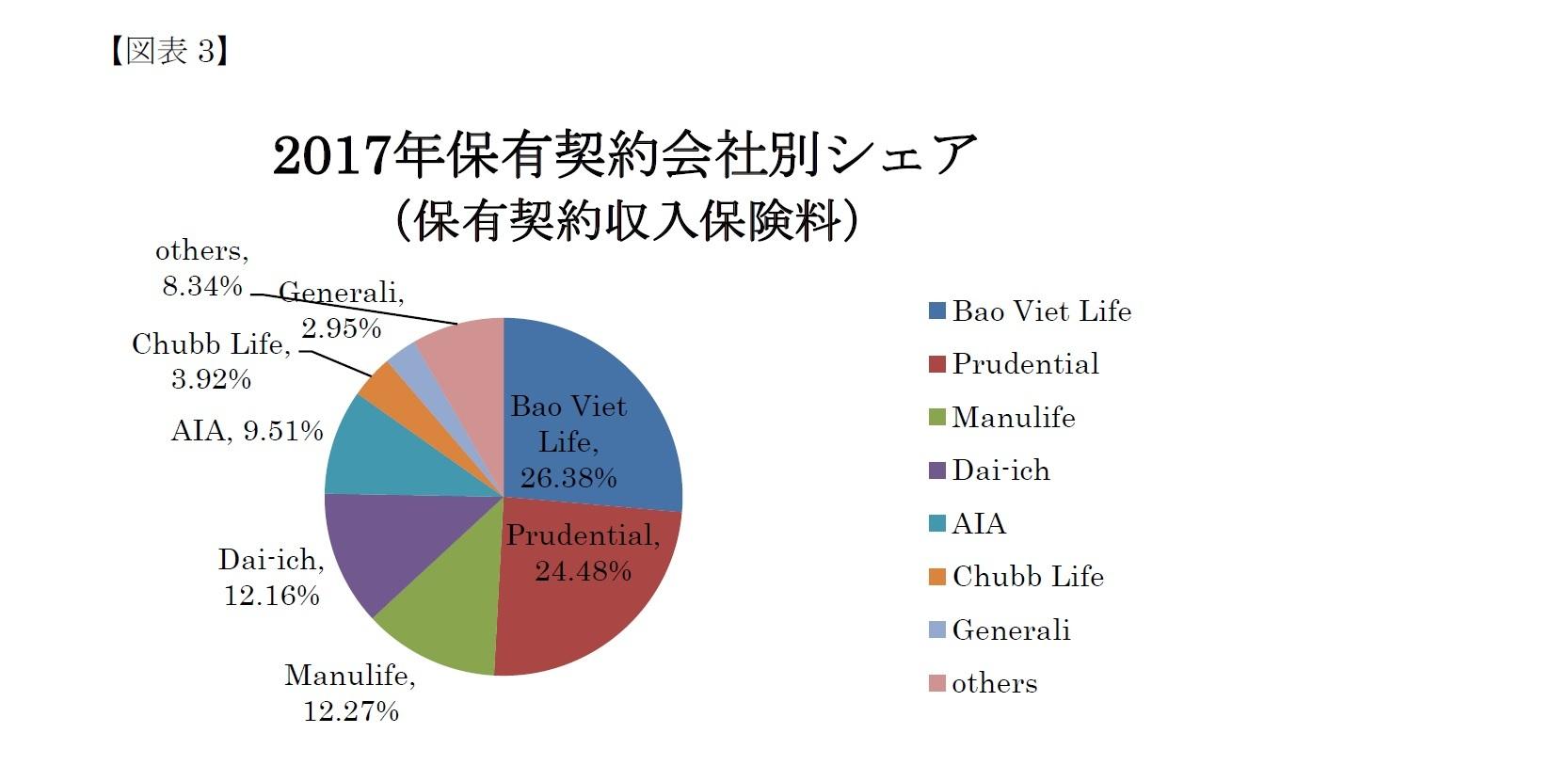 (図表3)2017年保有契約会社別シェア(保有契約収入保険料)