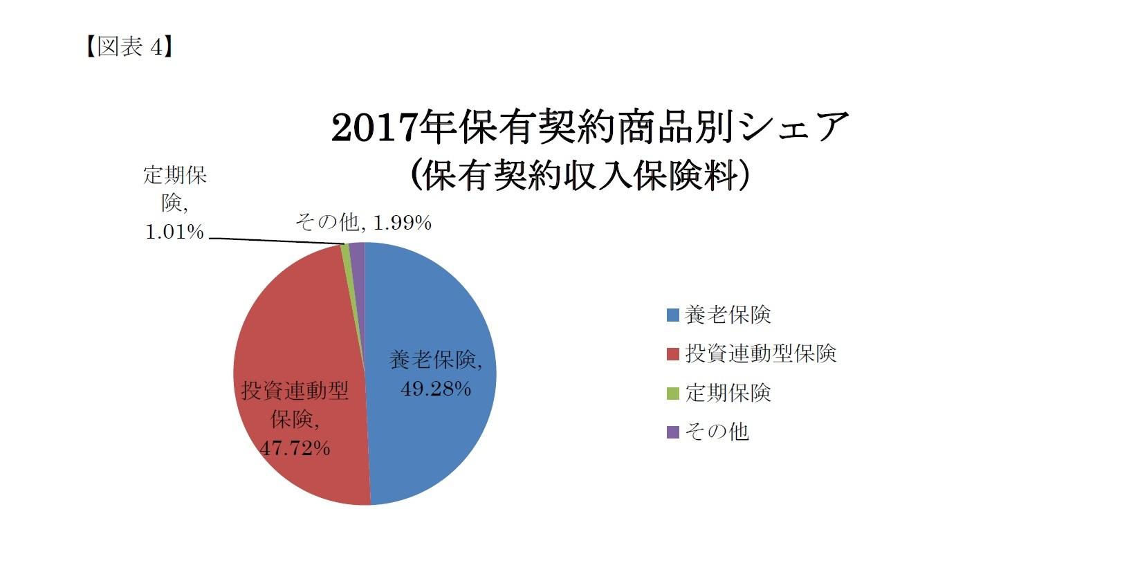 (図表4)2017年保有契約商品別シェア(保有契約収入保険料)