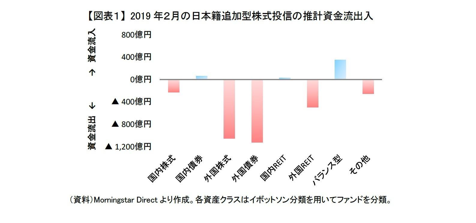 【図表1】 2019年2月の日本籍追加型株式投信の推計資金流出入