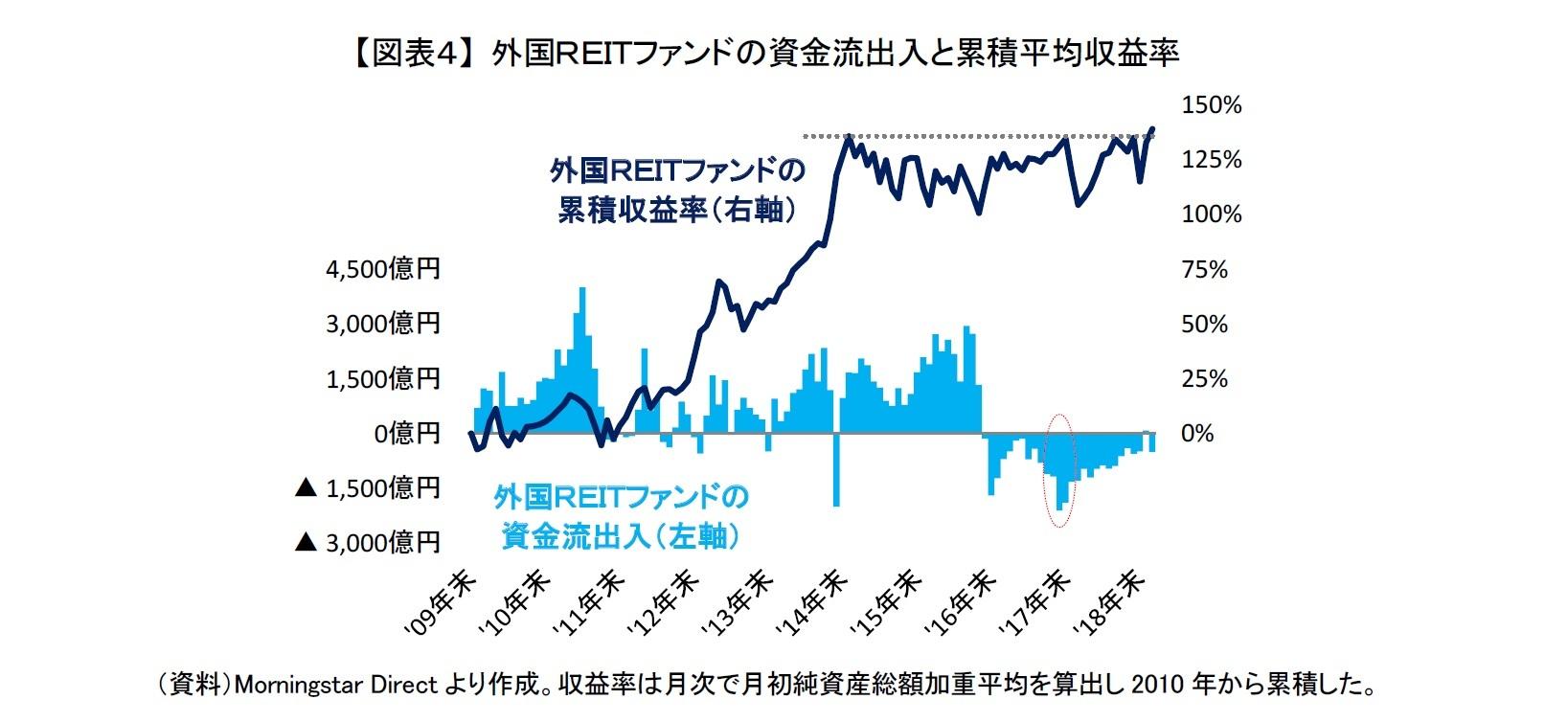 【図表4】 外国REITファンドの資金流出入と累積平均収益率