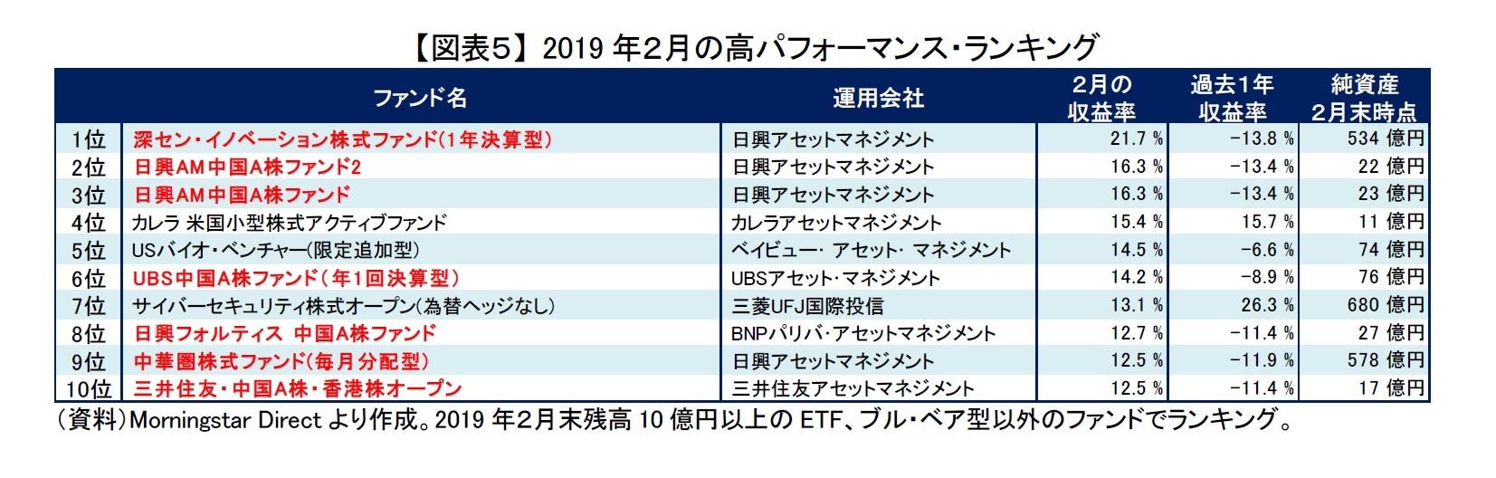 【図表5】 2019年2月の高パフォーマンス・ランキング
