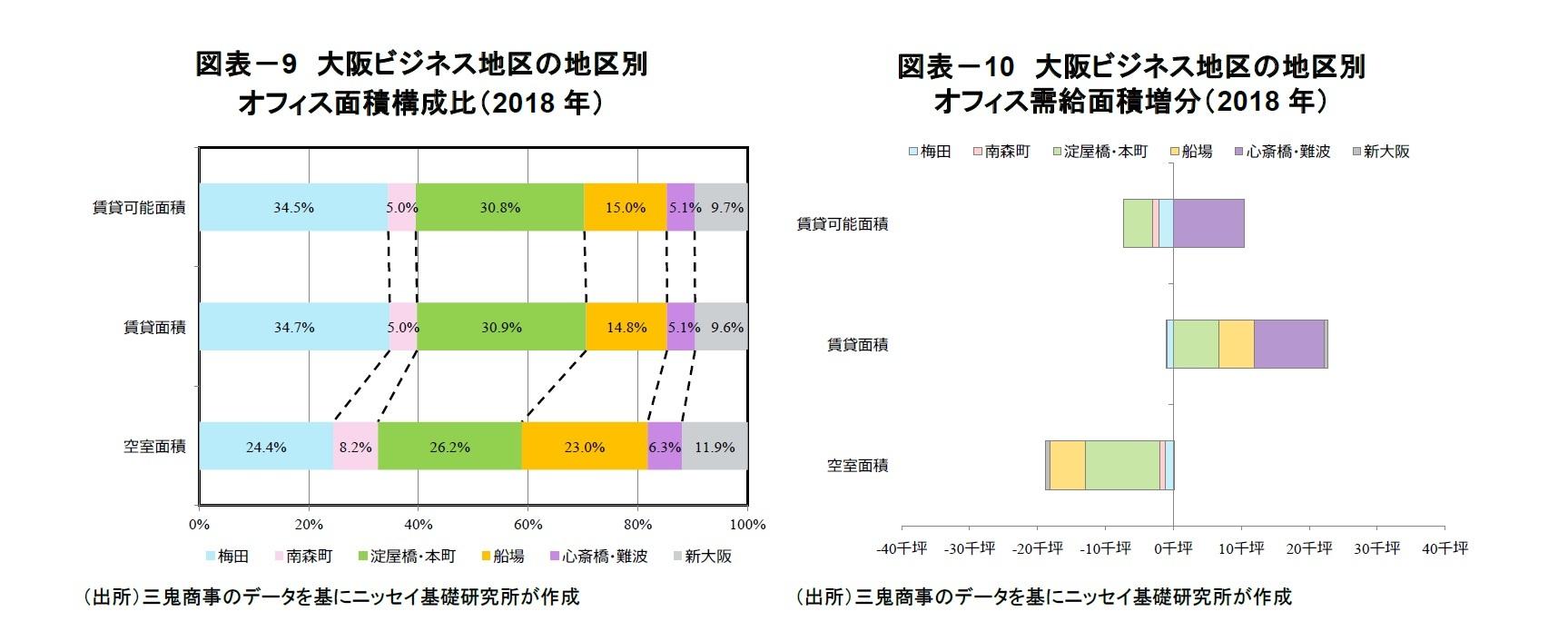 図表-9 大阪ビジネス地区の地区別オフィス面積構成比(2018年)/図表-10 大阪ビジネス地区の地区別オフィス需給面積増分(2018年)