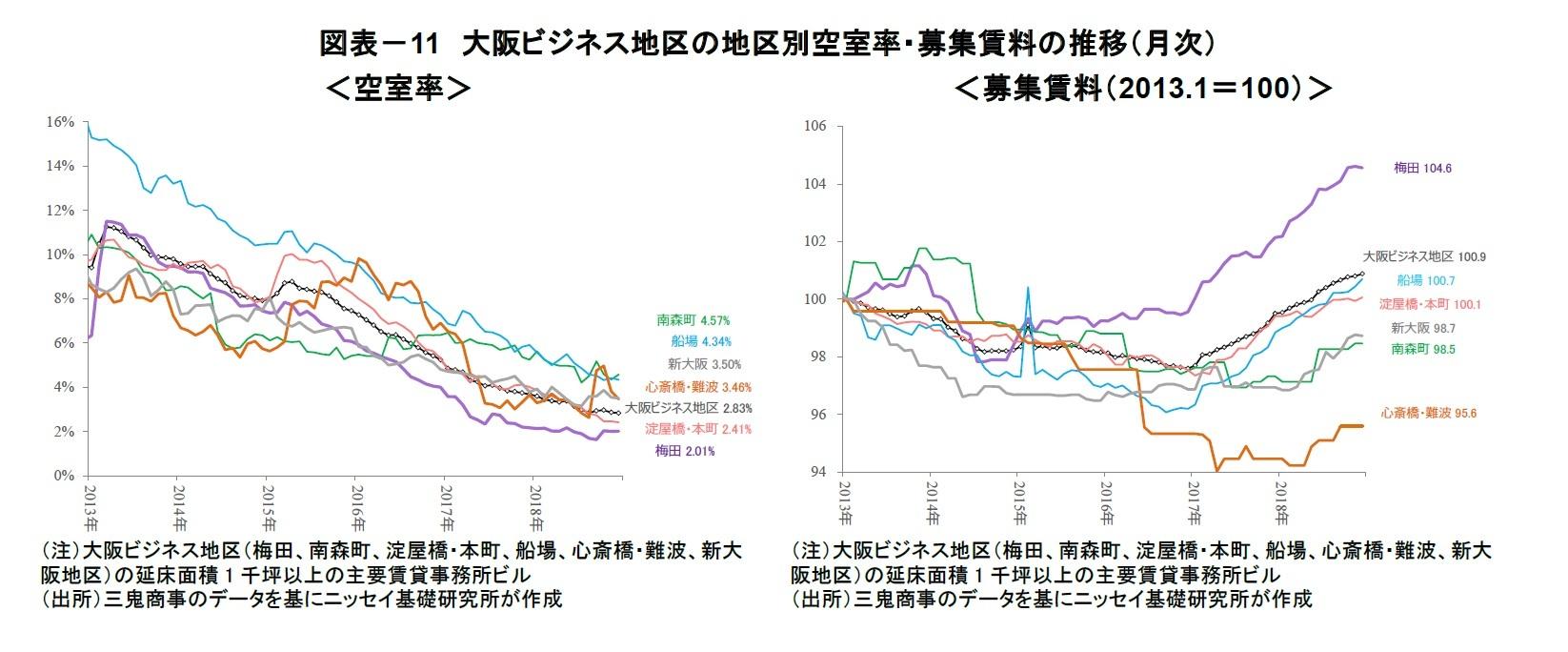 図表-11 大阪ビジネス地区の地区別空室率・募集賃料の推移(月次)