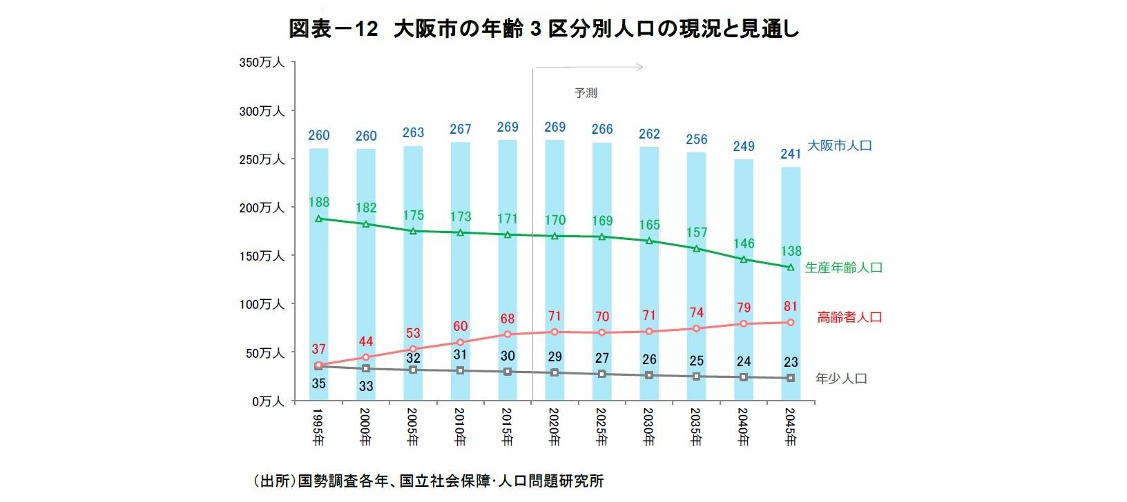 図表-12 大阪市の年齢3区分別人口の現況と見通し
