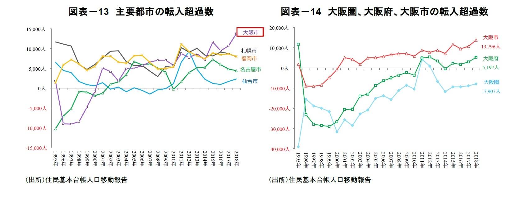 図表-13 主要都市の転入超過数/図表-14 大阪圏、大阪府、大阪市の転入超過数