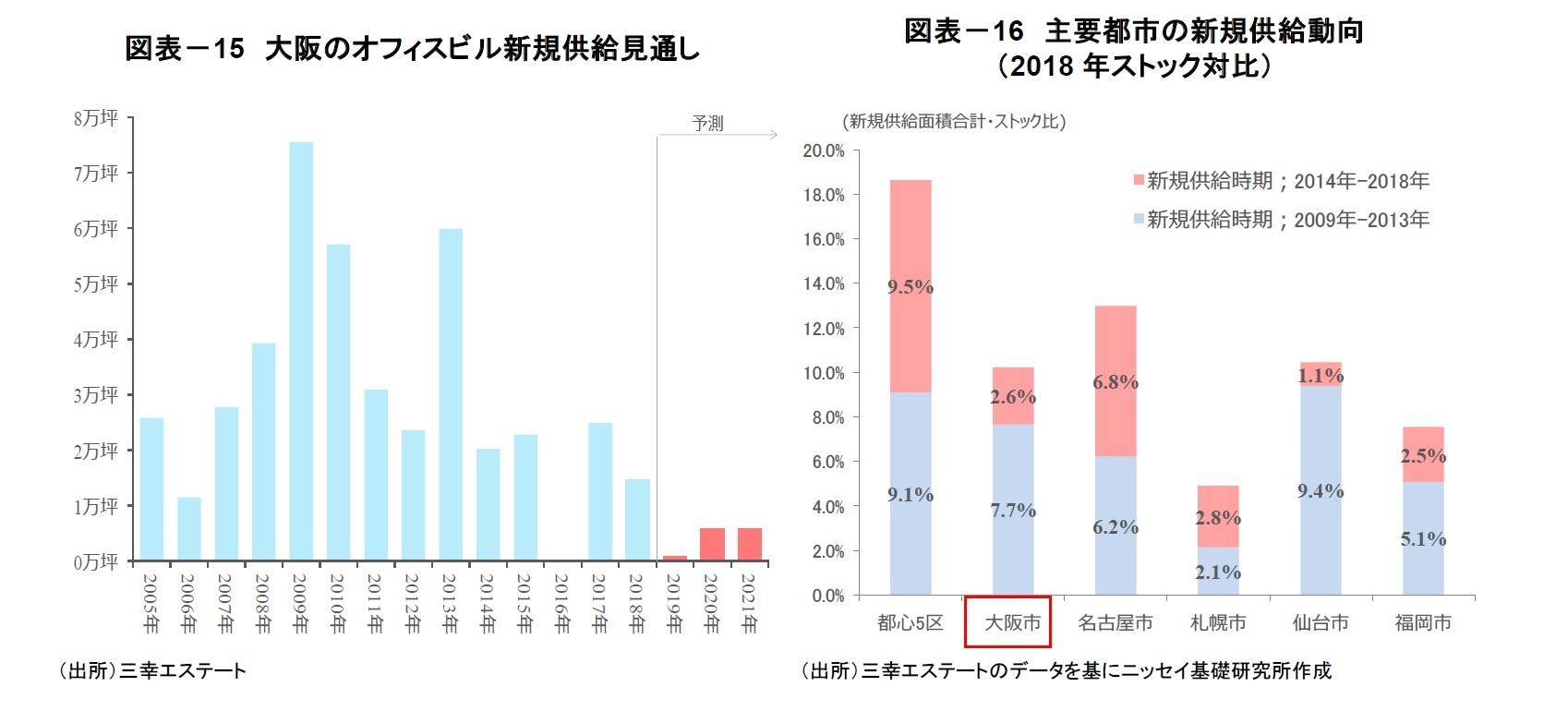 図表-15 大阪のオフィスビル新規供給見通し/図表-16 主要都市の新規供給動向(2018年ストック対比)
