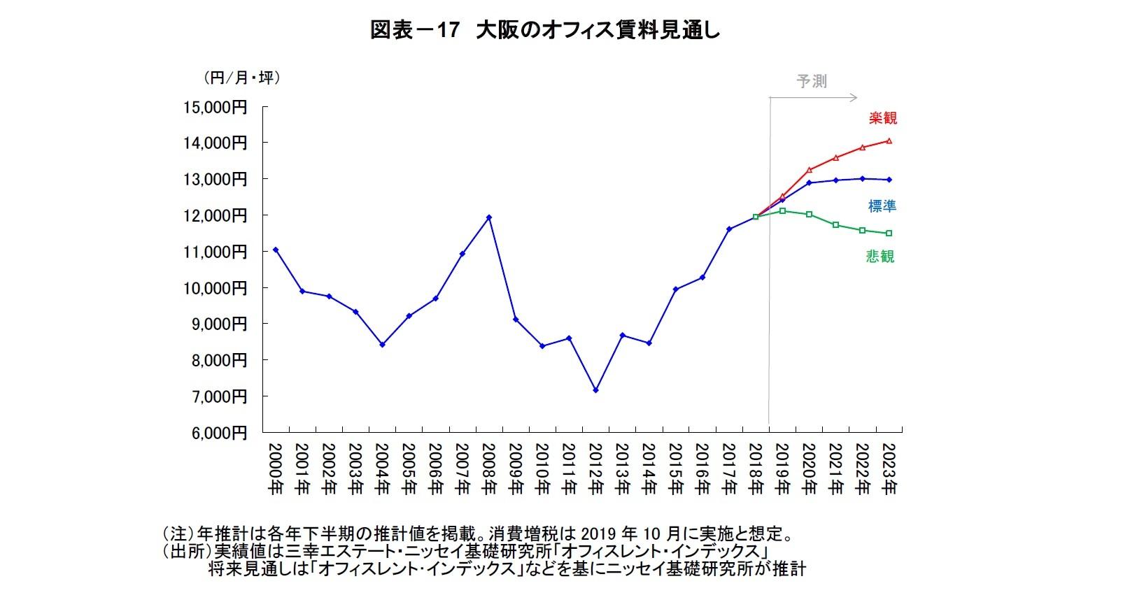 図表-17 大阪のオフィス賃料見通し