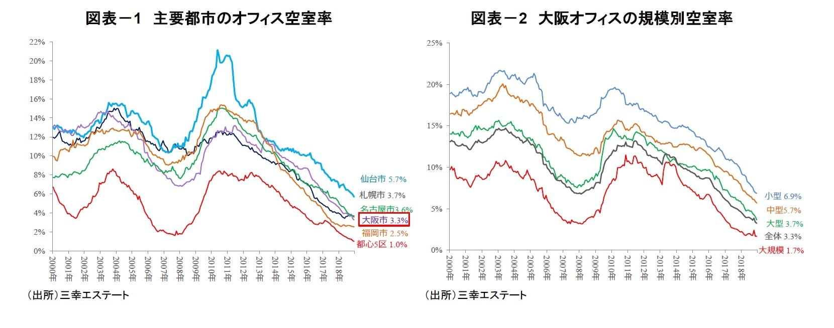 図表-1 主要都市のオフィス空室率/図表-2 大阪オフィスの規模別空室率