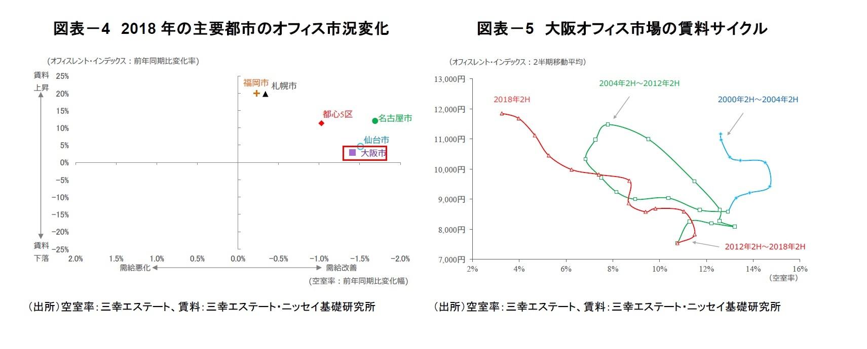 図表-4 2018年の主要都市のオフィス市況変化/図表-5 大阪オフィス市場の賃料サイクル