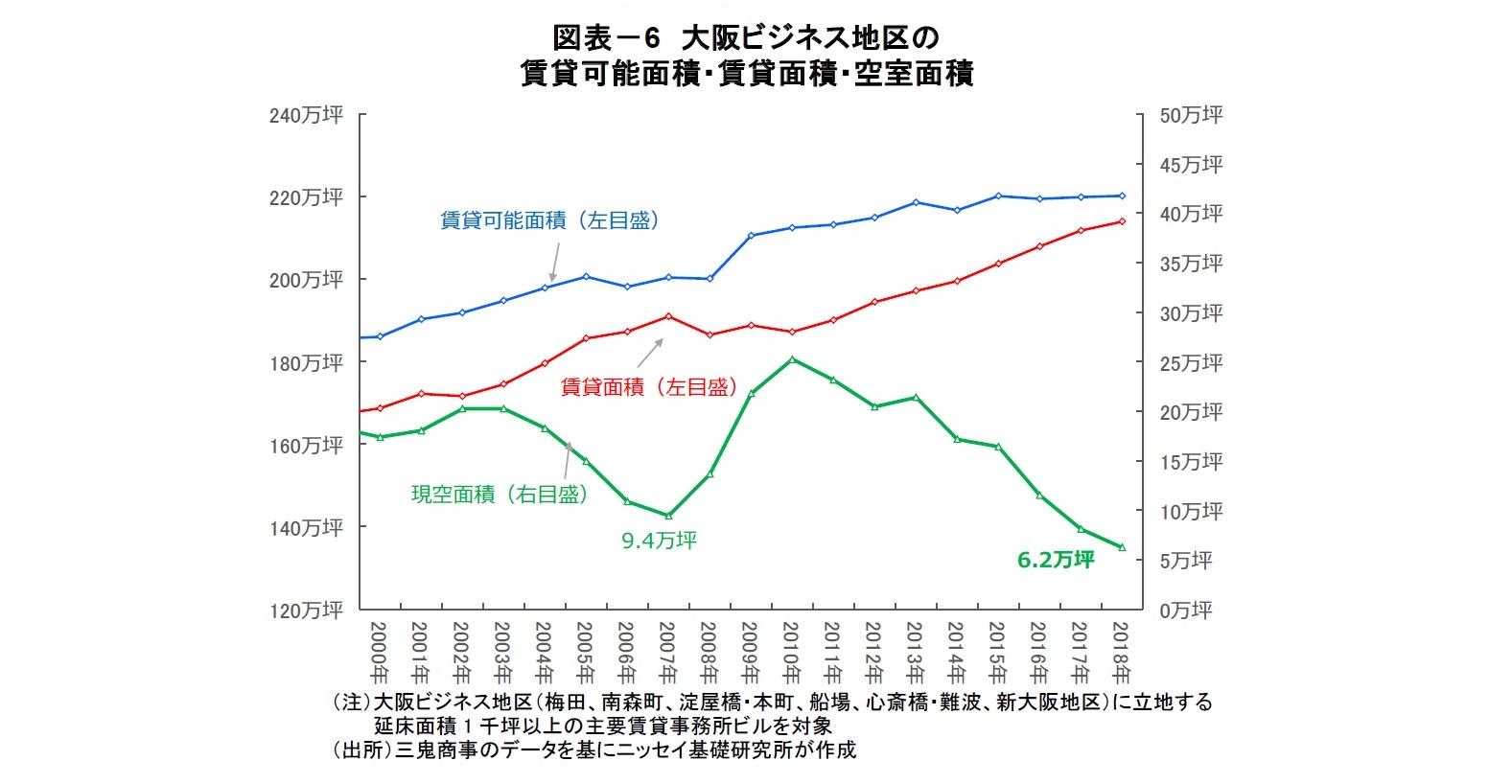 図表-6 大阪ビジネス地区の賃貸可能面積・賃貸面積・空室面積