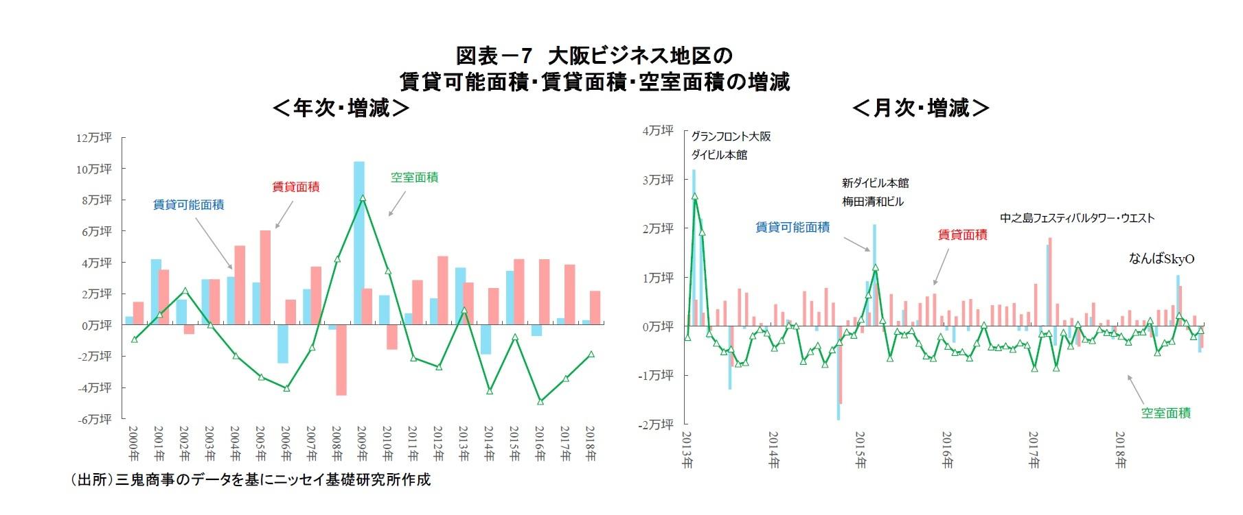 図表-7 大阪ビジネス地区の賃貸可能面積・賃貸面積・空室面積の増減