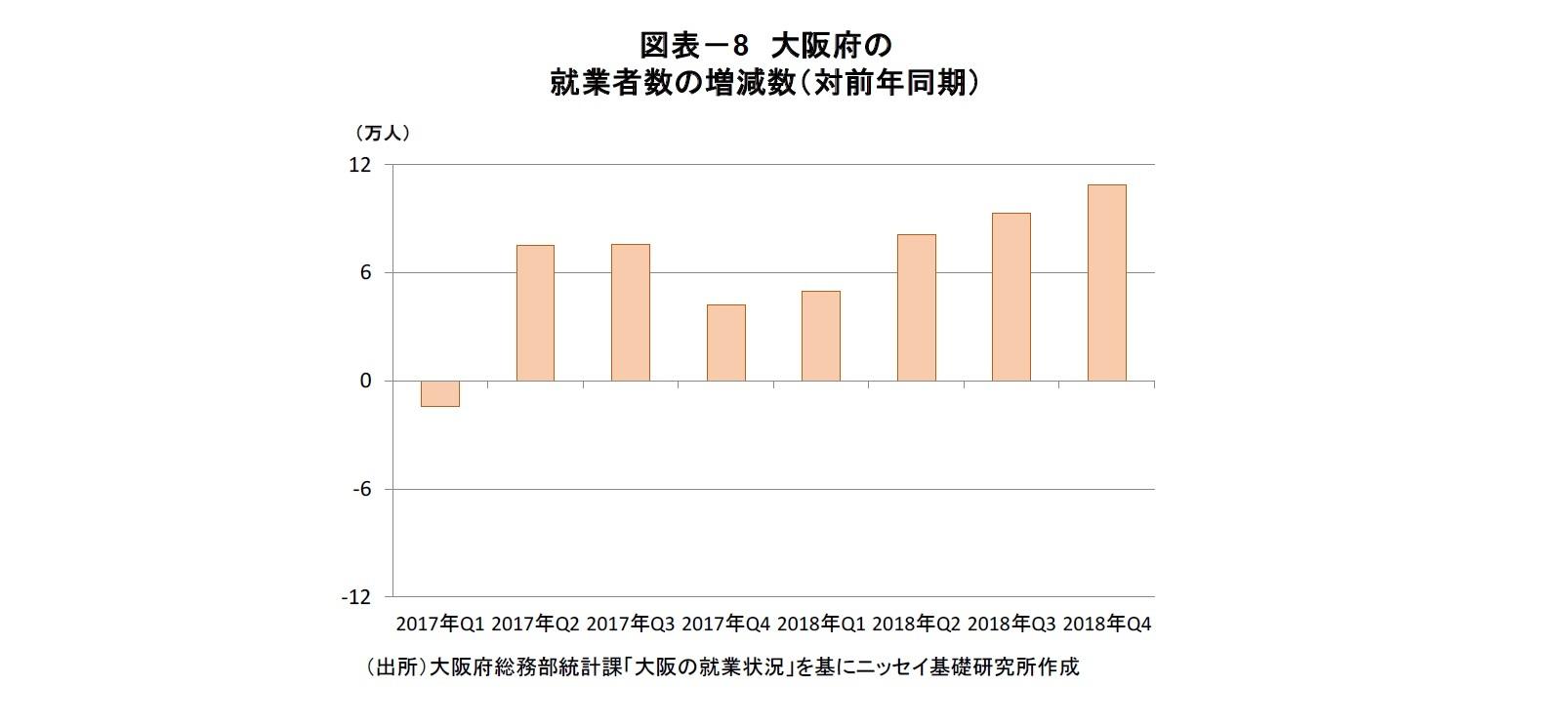 図表-8 大阪府の就業者数の増減数(対前年同期)