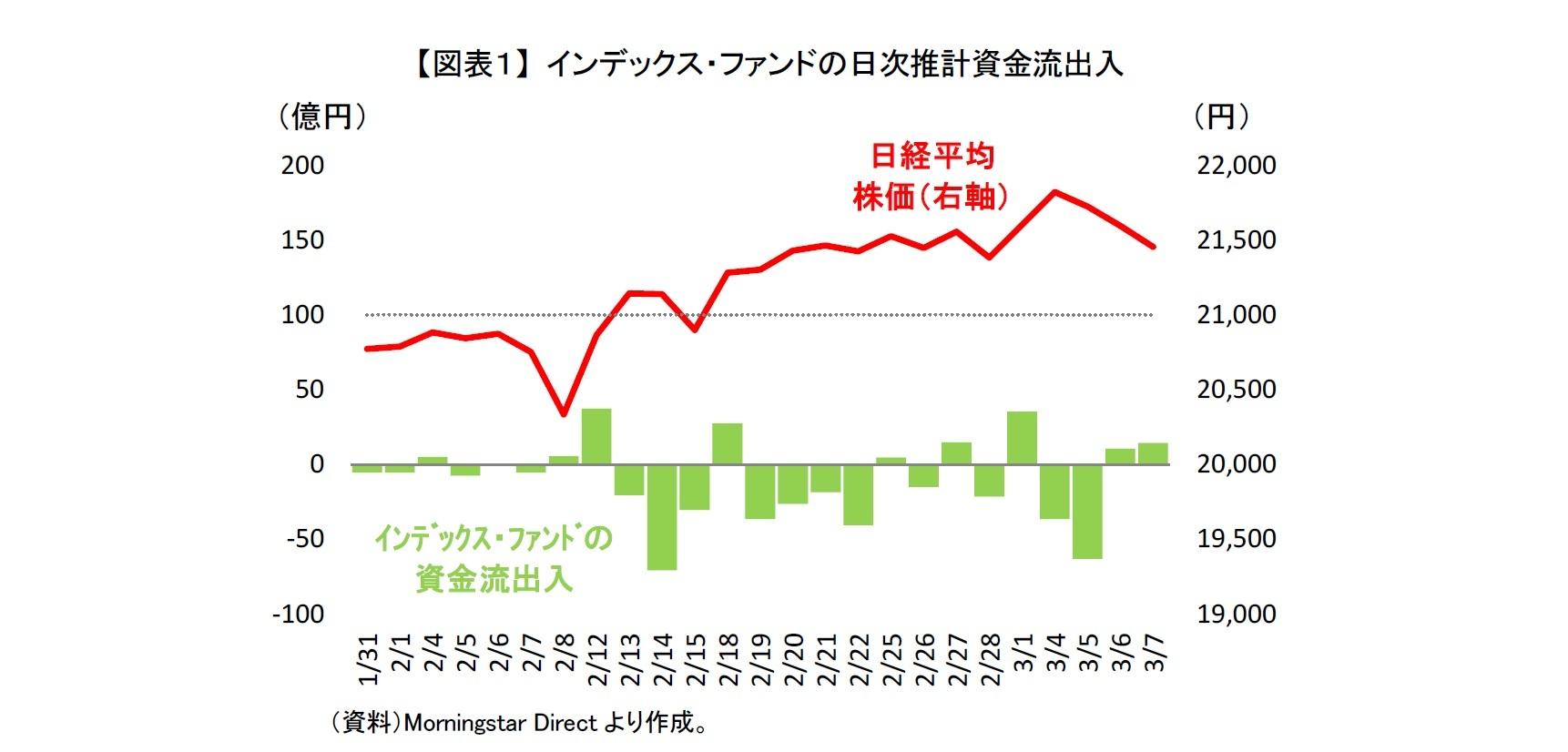 【図表1】 インデックス・ファンドの日次推計資金流出入