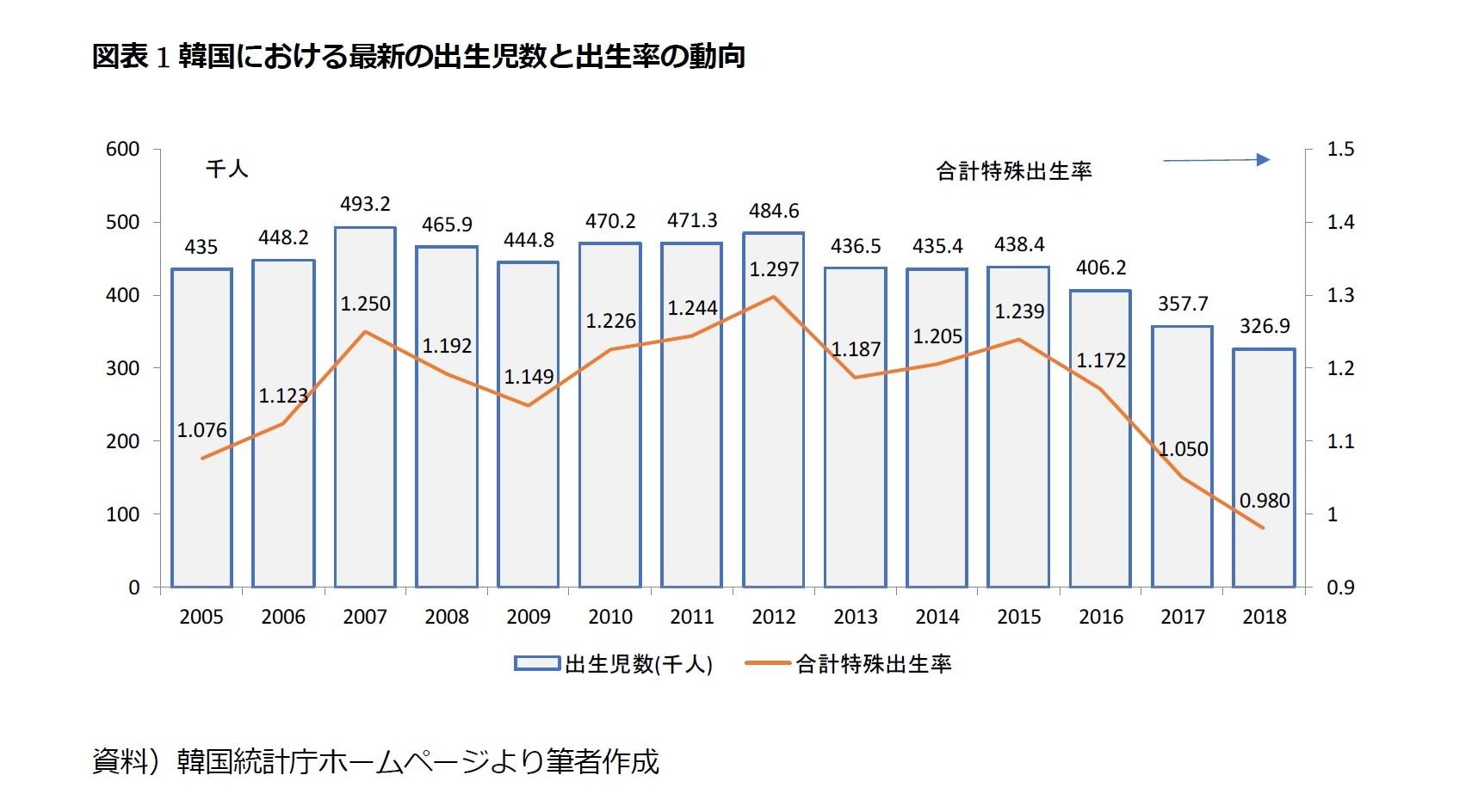 韓国の合計特殊出生率、ついに1を切る | ニッセイ基礎研究所