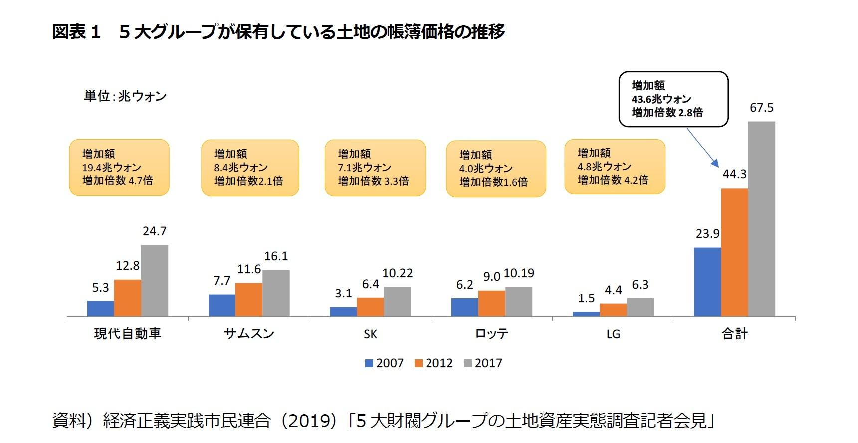 図表1 5大グループが保有している土地の帳簿価格の推移