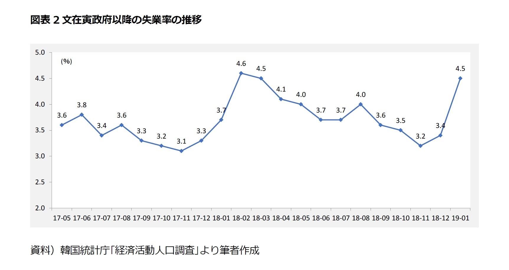 図表2文在寅政府以降の失業率の推移
