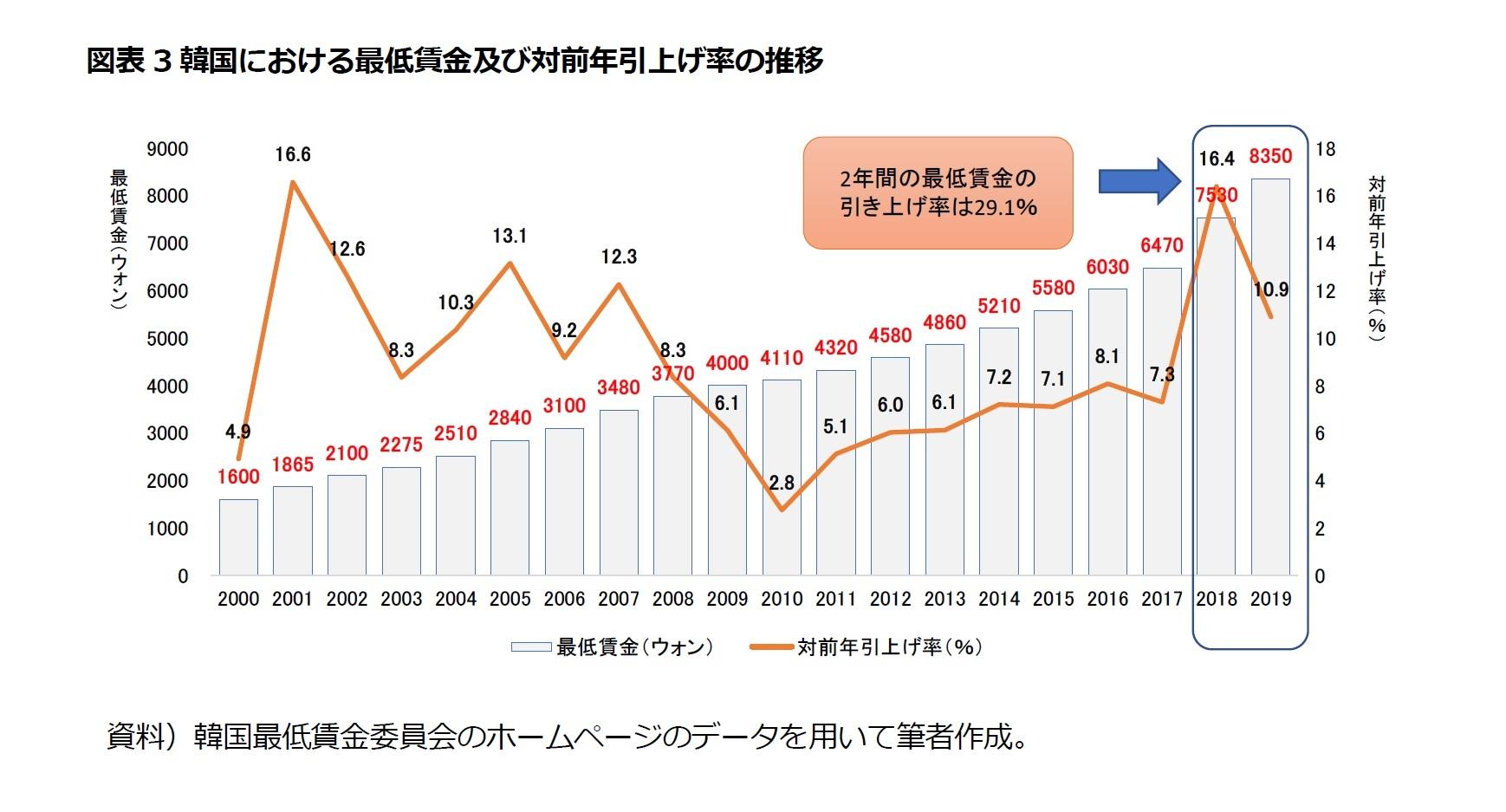 図表3韓国における最低賃金及び対前年引上げ率の推移