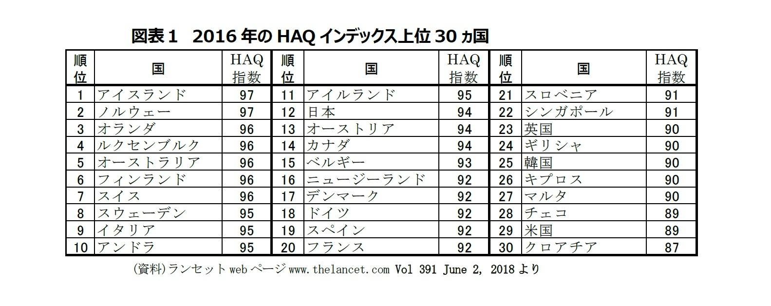 図表1 2016年のHAQインデックス上位30ヵ国