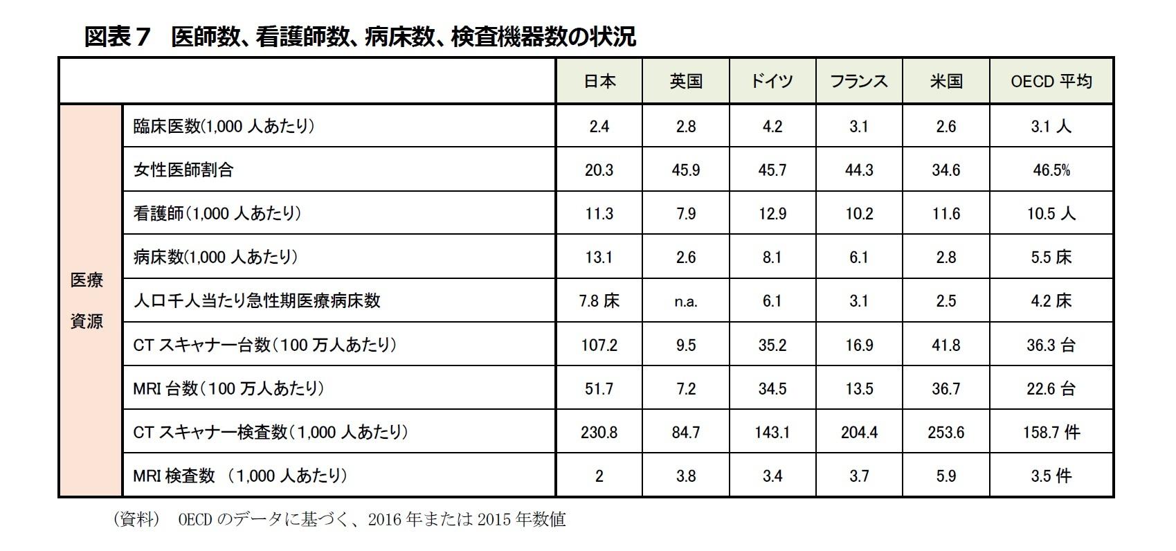 図表7 医師数、看護師数、病床数、検査機器数の状況
