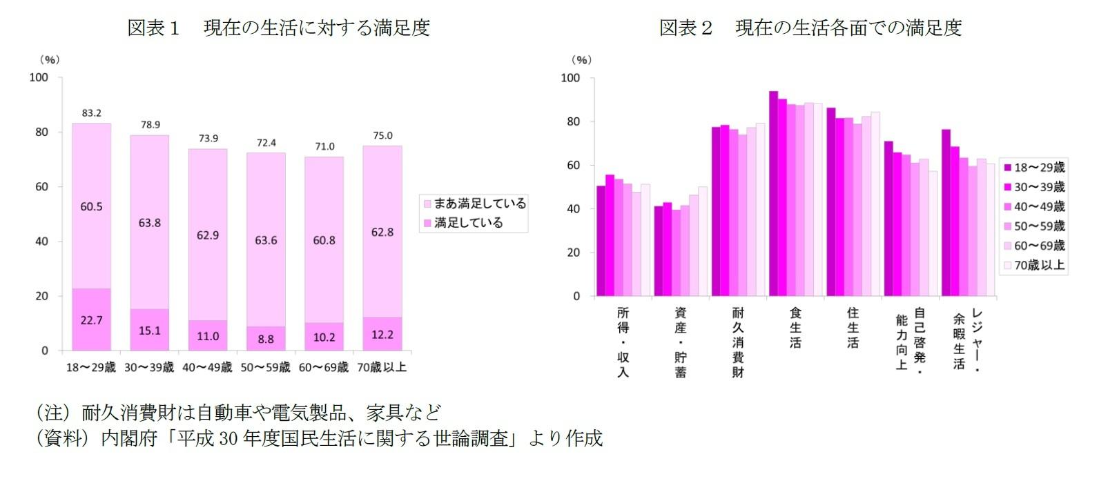 図表1 現在の生活に対する満足度/図表2 現在の生活各面での満足度