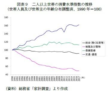 図表9 二人以上世帯の消費水準指数の推移